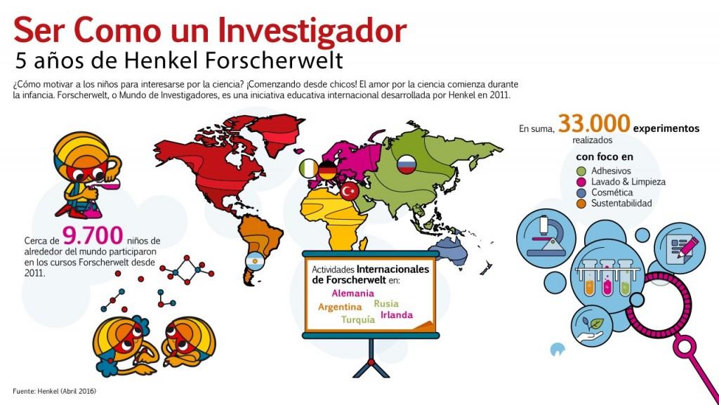 Infografía Forscherwelt